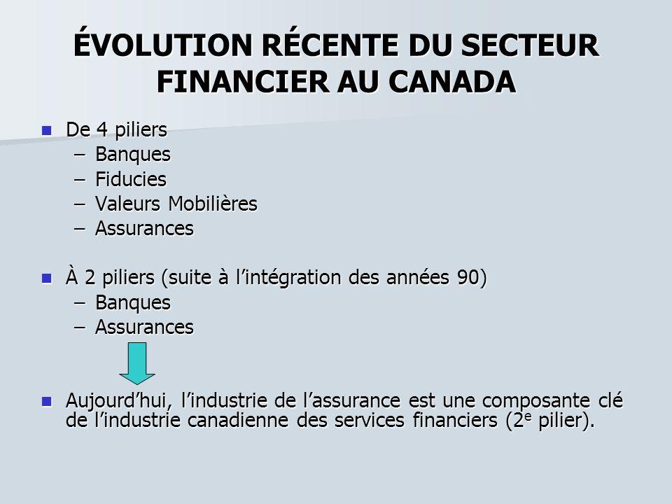 ÉVOLUTION RÉCENTE DU SECTEUR FINANCIER AU CANADA De 4 piliers De 4 piliers –Banques –Fiducies –Valeurs Mobilières –Assurances À 2 piliers (suite à lin