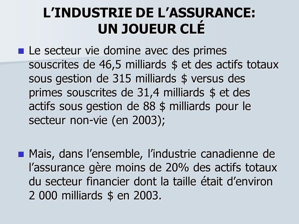 LINDUSTRIE DE LASSURANCE: UN JOUEUR CLÉ Le secteur vie domine avec des primes souscrites de 46,5 milliards $ et des actifs totaux sous gestion de 315