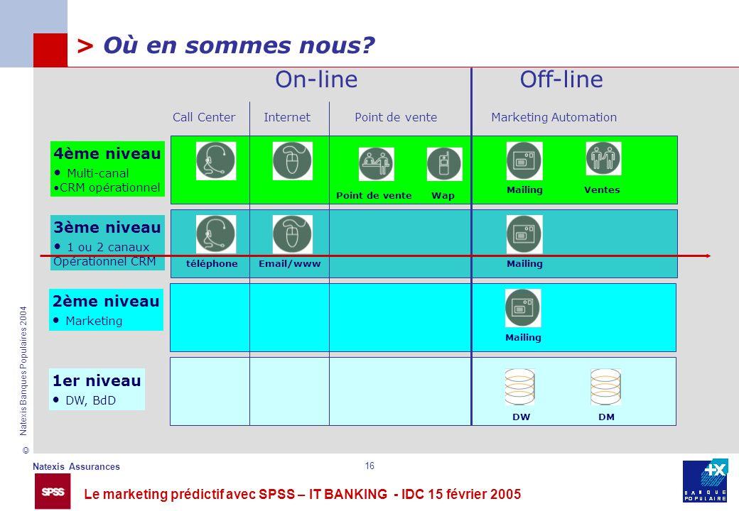 Le marketing prédictif avec SPSS – IT BANKING - IDC 15 février 2005 © Natexis Assurances Natexis Banques Populaires 2004 16 > Où en sommes nous? Call