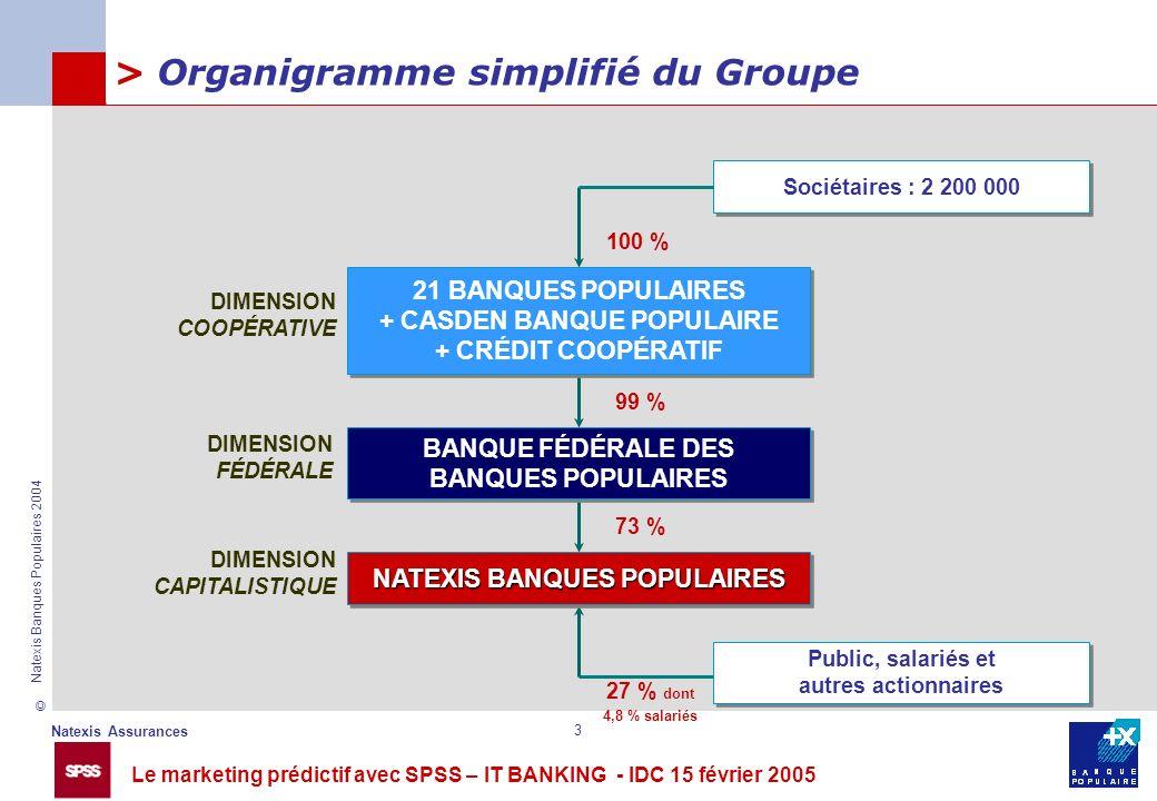 Le marketing prédictif avec SPSS – IT BANKING - IDC 15 février 2005 © Natexis Assurances Natexis Banques Populaires 2004 3 > Organigramme simplifié du