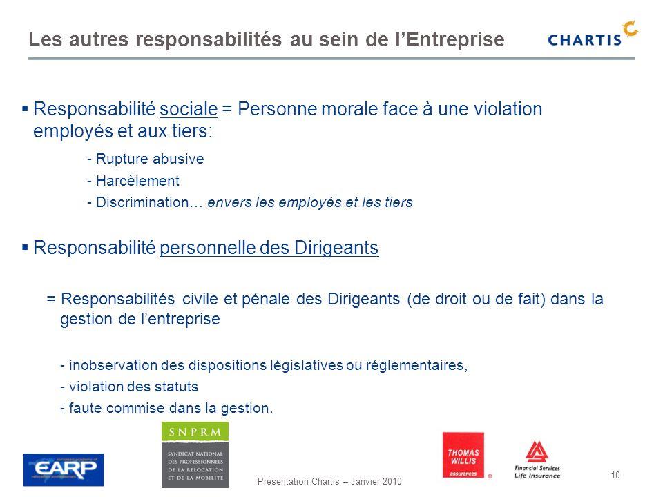 Présentation Chartis – Janvier 2010 10 Responsabilité sociale = Personne morale face à une violation employés et aux tiers: - Rupture abusive - Harcèl