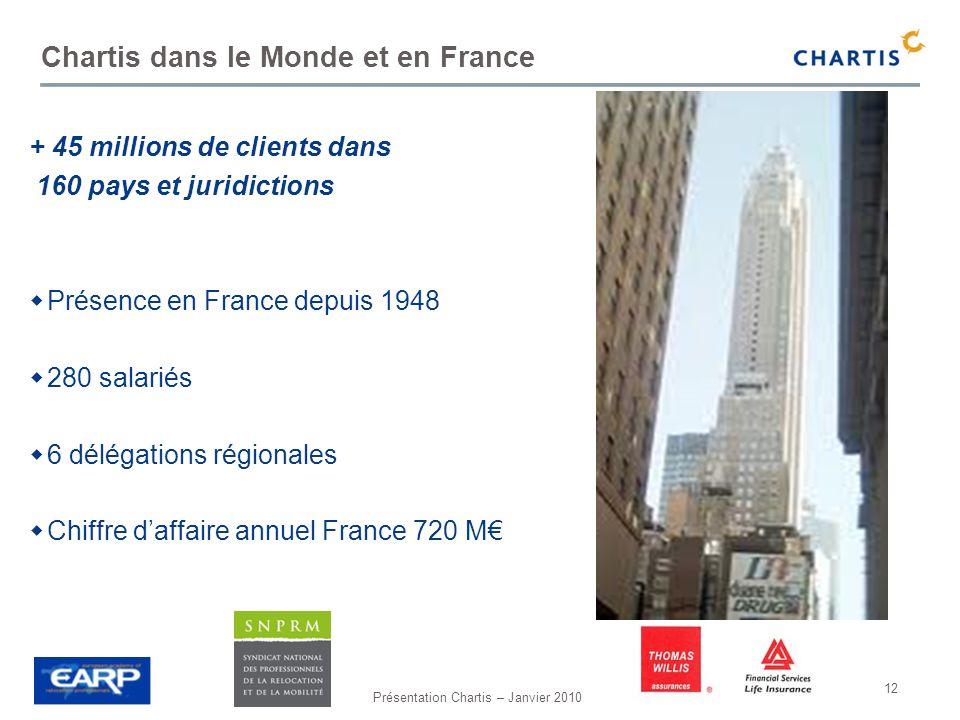 Présentation Chartis – Janvier 2010 12 Chartis dans le Monde et en France + 45 millions de clients dans 160 pays et juridictions Présence en France de