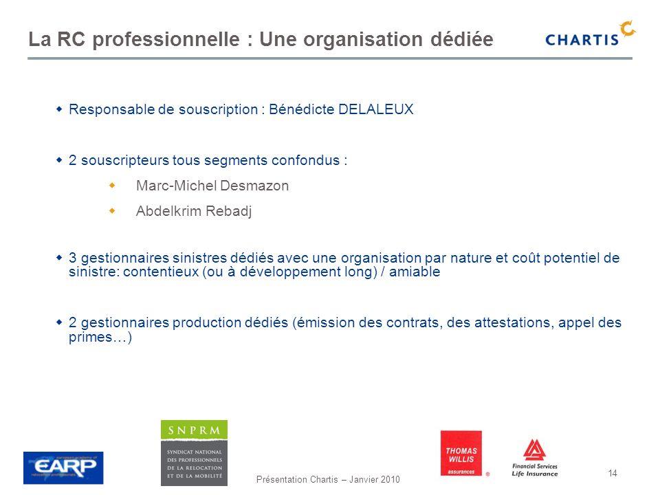Présentation Chartis – Janvier 2010 14 La RC professionnelle : Une organisation dédiée Responsable de souscription : Bénédicte DELALEUX 2 souscripteur
