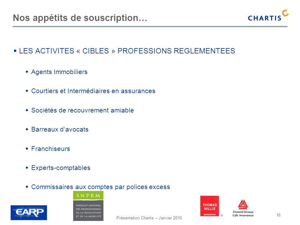Présentation Chartis – Janvier 2010 16 Nos appétits de souscription… LES ACTIVITES « CIBLES » PROFESSIONS REGLEMENTEES Agents Immobiliers Courtiers et