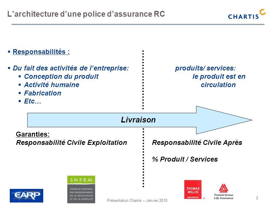 Présentation Chartis – Janvier 2010 2 Larchitecture dune police dassurance RC Responsabilités : Du fait des activités de lentreprise: produits/ servic