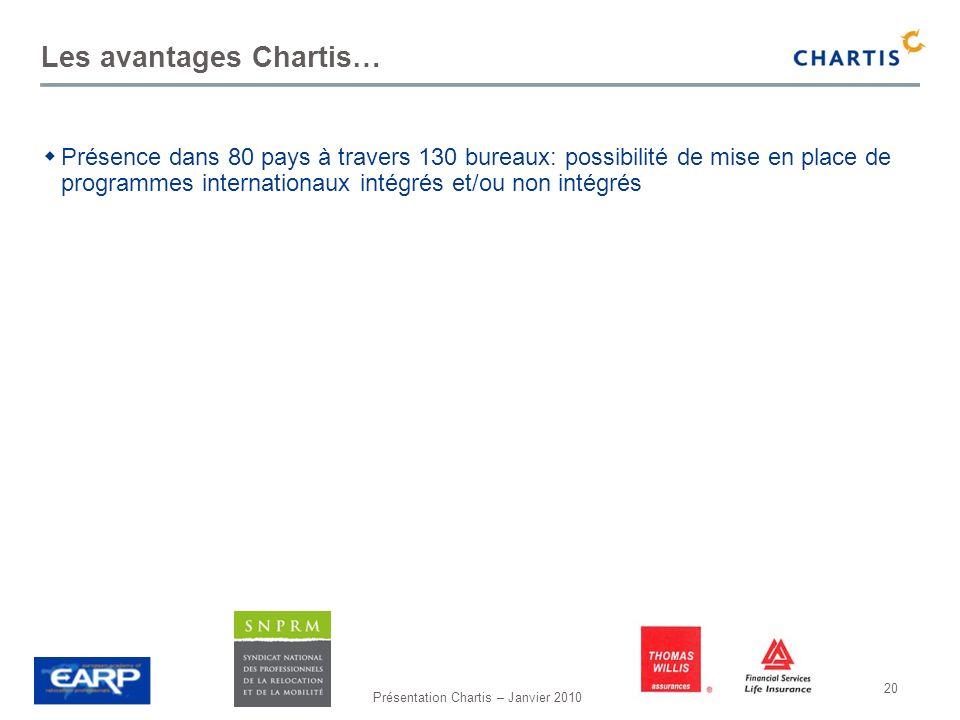 Présentation Chartis – Janvier 2010 20 Les avantages Chartis… Présence dans 80 pays à travers 130 bureaux: possibilité de mise en place de programmes