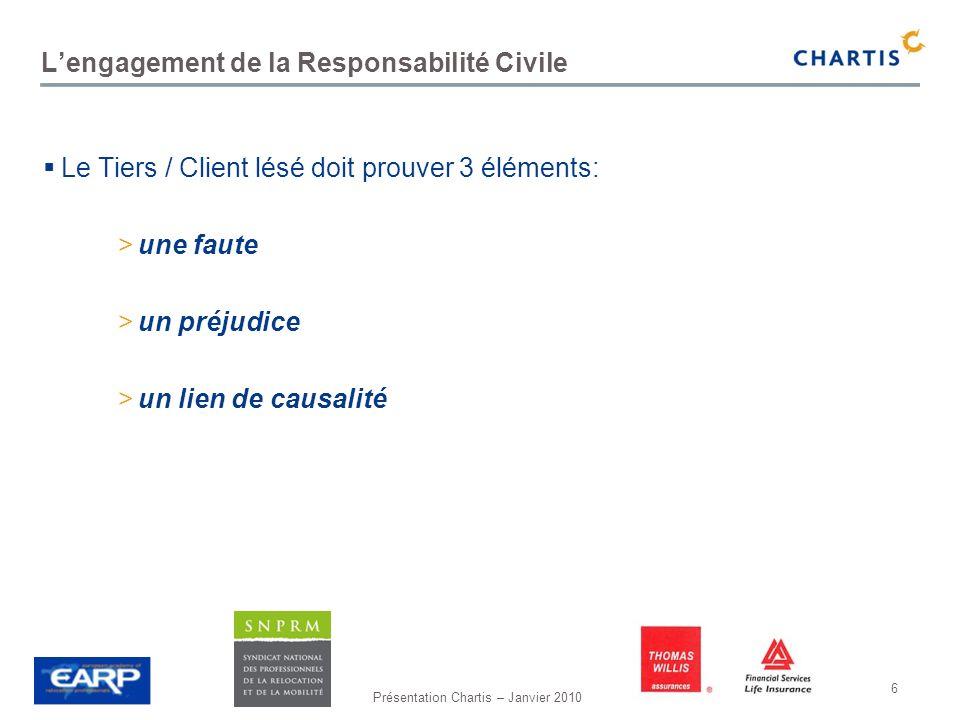 Présentation Chartis – Janvier 2010 6 Lengagement de la Responsabilité Civile Le Tiers / Client lésé doit prouver 3 éléments: >une faute >un préjudice