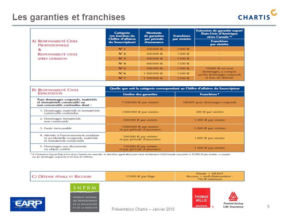 Présentation Chartis – Janvier 2010 20 Les avantages Chartis… Présence dans 80 pays à travers 130 bureaux: possibilité de mise en place de programmes internationaux intégrés et/ou non intégrés