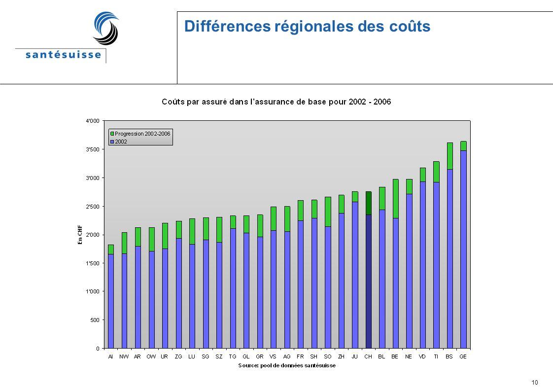 10 Différences régionales des coûts
