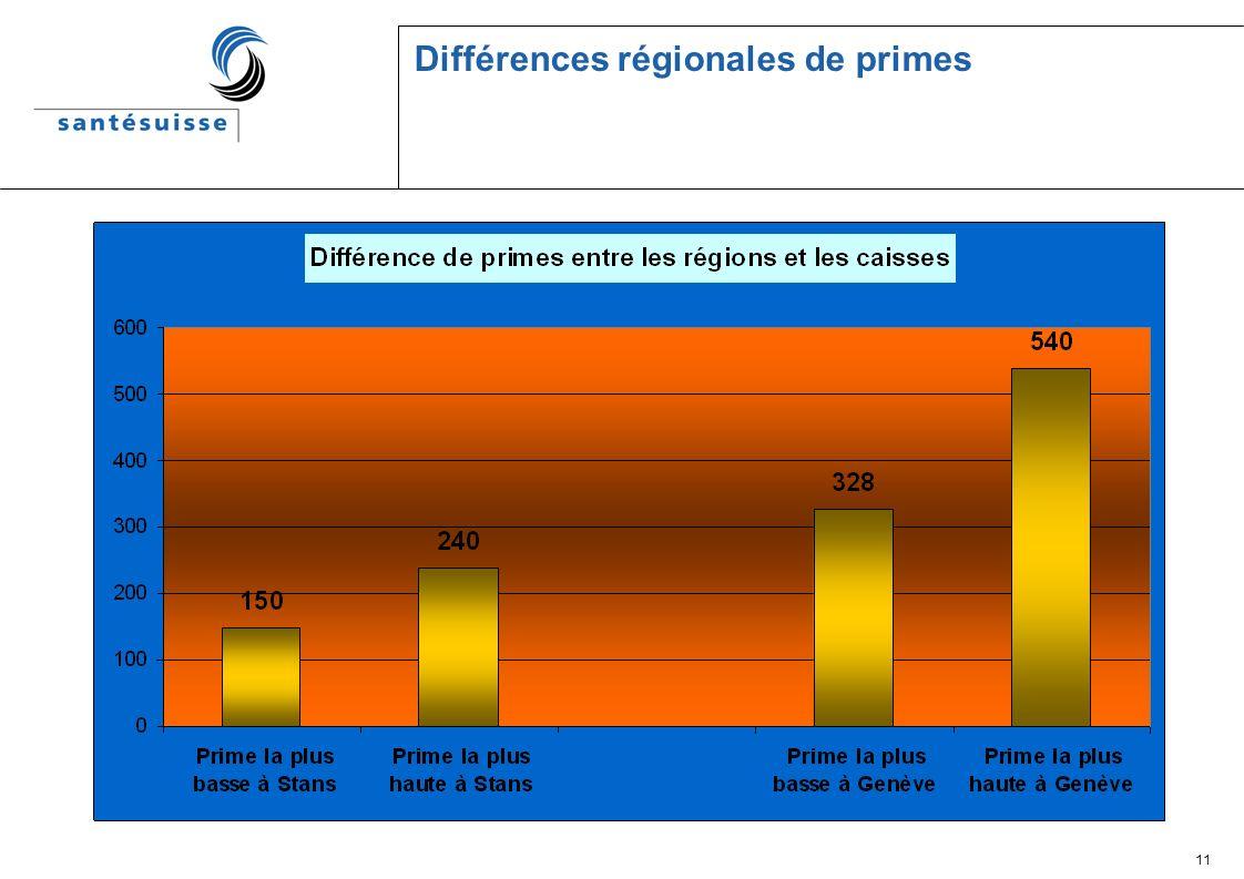 11 Différences régionales de primes