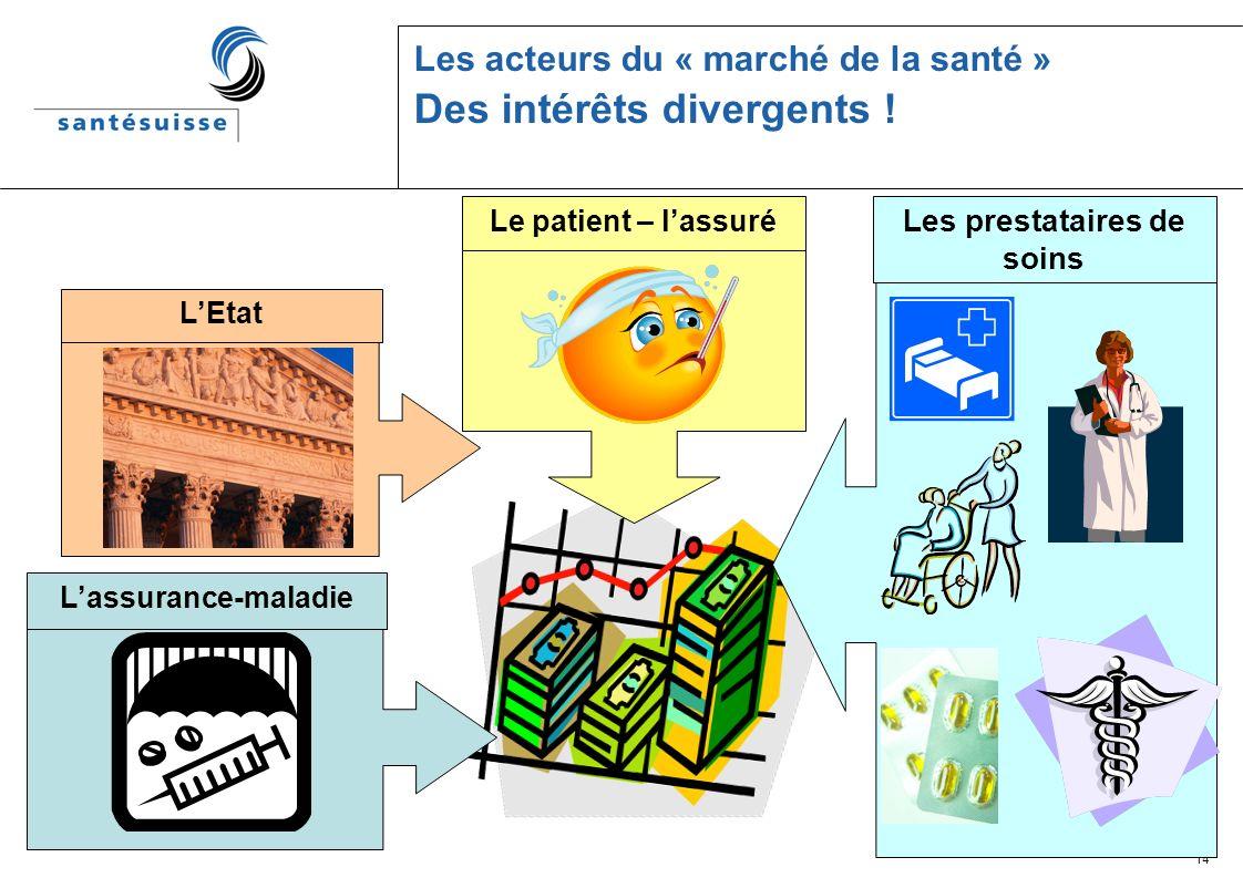 14 Lassurance-maladie Les acteurs du « marché de la santé » Des intérêts divergents .