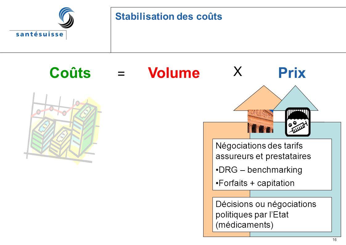 16 Stabilisation des coûts Coûts = VolumePrix X Négociations des tarifs assureurs et prestataires DRG – benchmarking Forfaits + capitation Décisions ou négociations politiques par lEtat (médicaments)
