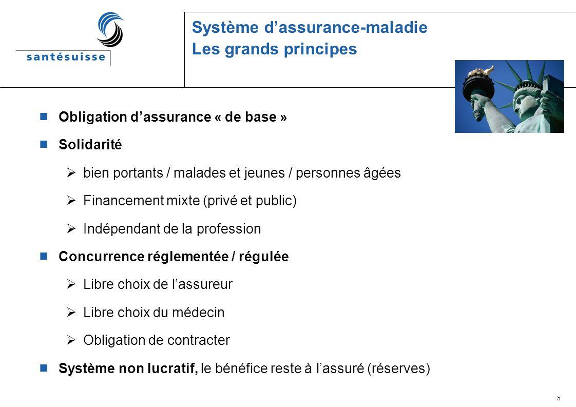 6 Système « mixte » du financement des lassurance-maladie obligatoire Système de solidarité « mixte » 60 % des prestations de lassurance obligatoire sont financées par le biais des primes par assuré identiques par cantons.