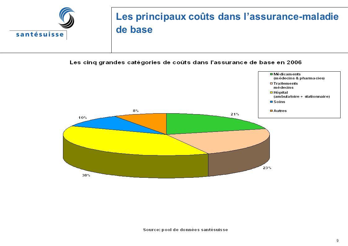 9 Les principaux coûts dans lassurance-maladie de base