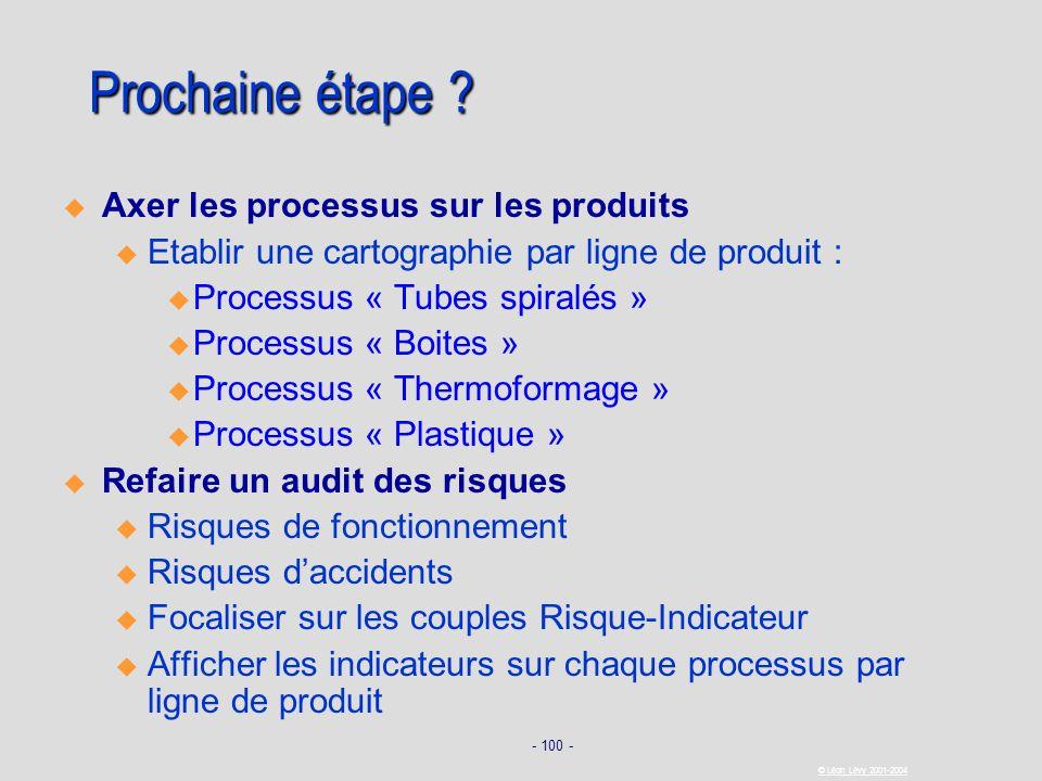 - 100 - © Léon Lévy 2001-2004 Prochaine étape ? Axer les processus sur les produits u u Etablir une cartographie par ligne de produit : Processus « Tu