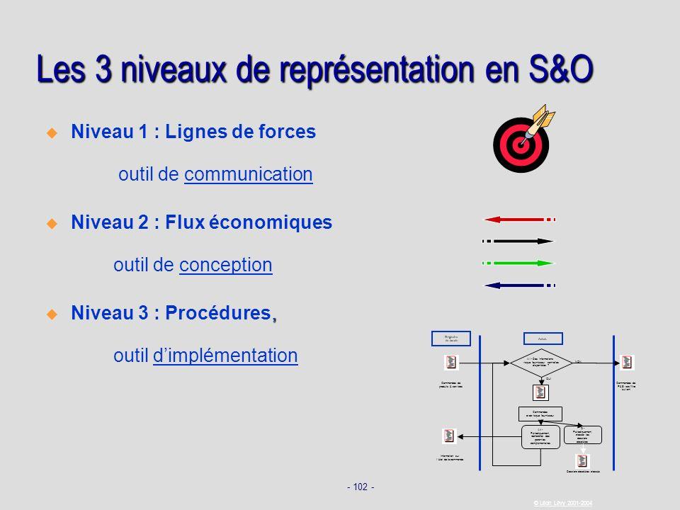 - 102 - © Léon Lévy 2001-2004 Les 3 niveaux de représentation en S&O Niveau 1 : Lignes de forces outil de communication Niveau 2 : Flux économiques ou