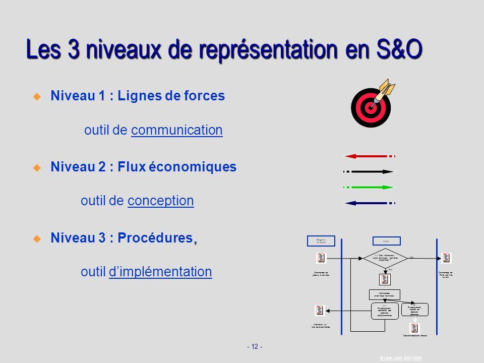- 12 - © Léon Lévy 2001-2004 Les 3 niveaux de représentation en S&O Niveau 1 : Lignes de forces outil de communication Niveau 2 : Flux économiques out