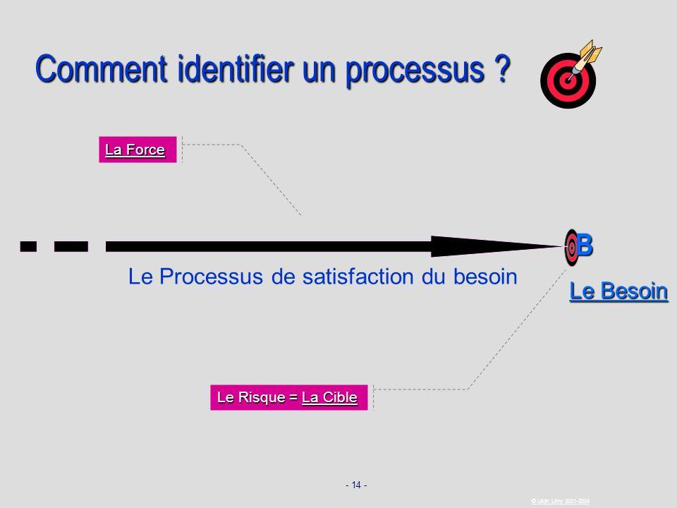 - 14 - © Léon Lévy 2001-2004 Comment identifier un processus ? La Force Le Risque = La Cible B Le Besoin Le Processus de satisfaction du besoin