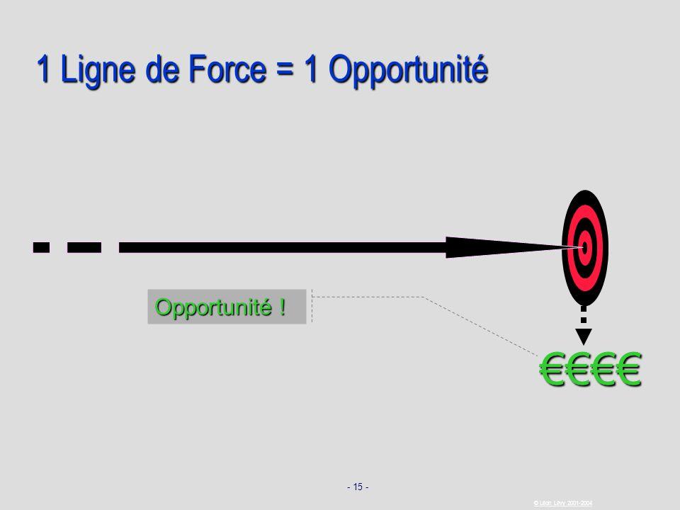 - 15 - © Léon Lévy 2001-2004 1 Ligne de Force = 1 Opportunité Opportunité !
