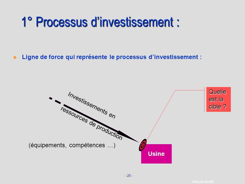 - 20 - © Léon Lévy 2001-2004 1° Processus dinvestissement : Ligne de force qui représente le processus dinvestissement : Usine Investissements en ress