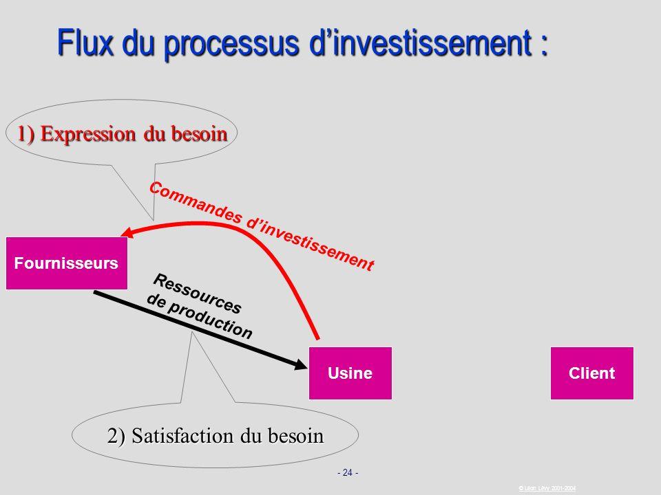 - 24 - © Léon Lévy 2001-2004 UsineClient Commandes dinvestissement Ressources de production Fournisseurs 1) Expression du besoin Flux du processus din