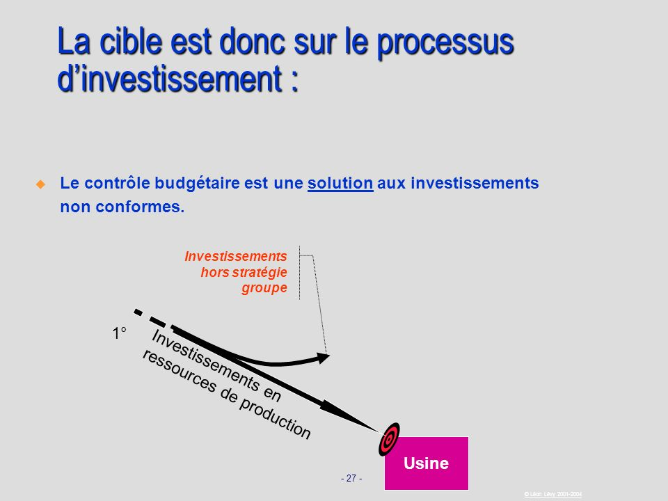 - 27 - © Léon Lévy 2001-2004 Usine Investissements en ressources de production La cible est donc sur le processus dinvestissement : Le contrôle budgét