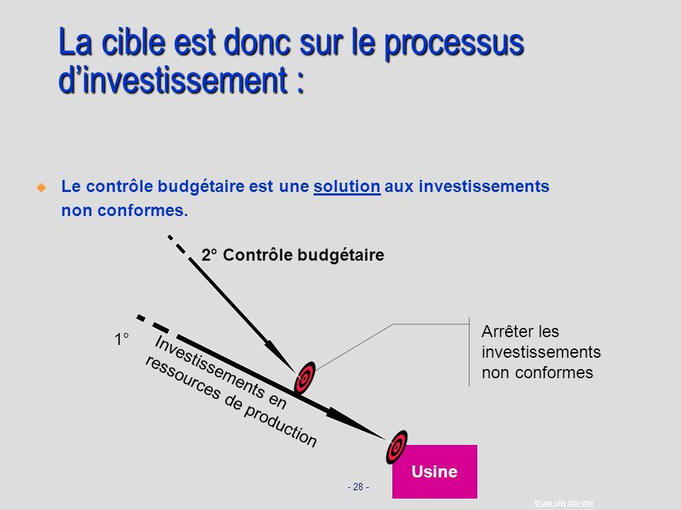 - 28 - © Léon Lévy 2001-2004 Usine Investissements en ressources de production Arrêter les investissements non conformes La cible est donc sur le proc