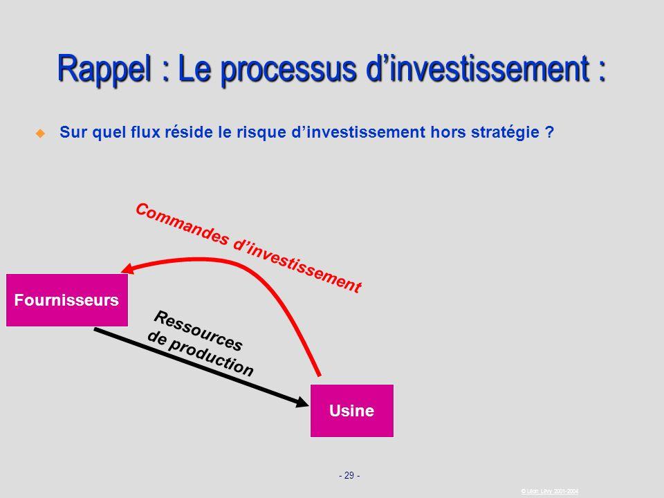 - 29 - © Léon Lévy 2001-2004 Usine Commandes dinvestissement Ressources de production Fournisseurs Rappel : Le processus dinvestissement : Sur quel fl