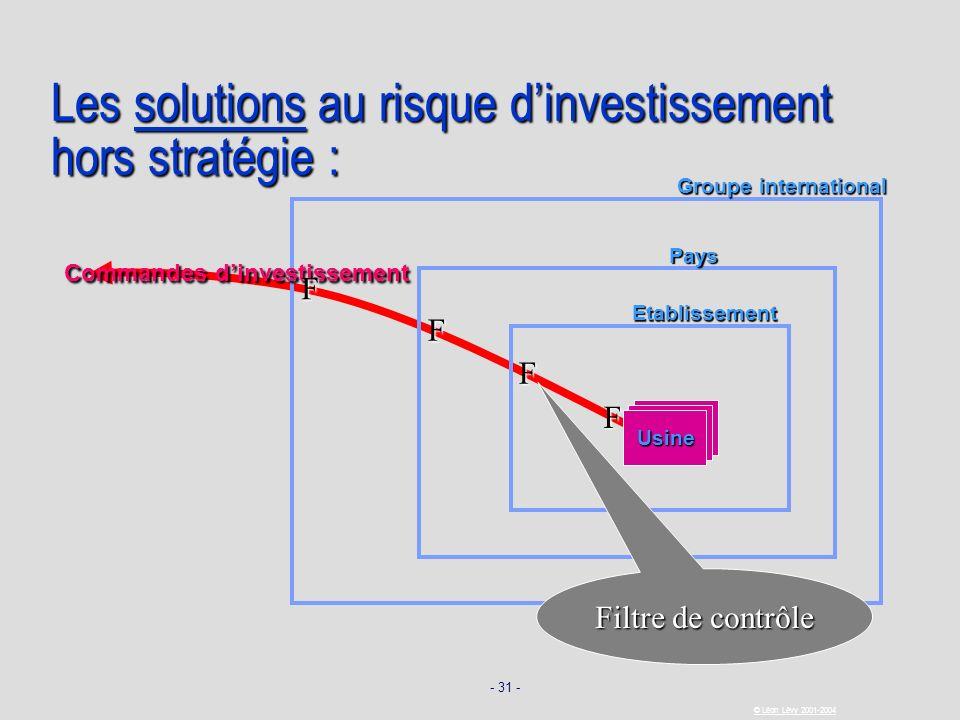 - 31 - © Léon Lévy 2001-2004 Les solutions au risque dinvestissement hors stratégie : Usine Etablissement Pays Groupe international Commandes dinvesti