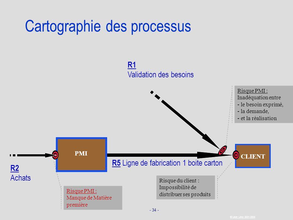 - 34 - © Léon Lévy 2001-2004 R5 Ligne de fabrication 1 boite carton CLIENT Cartographie des processus Risque du client : Impossibilité de distribuer s