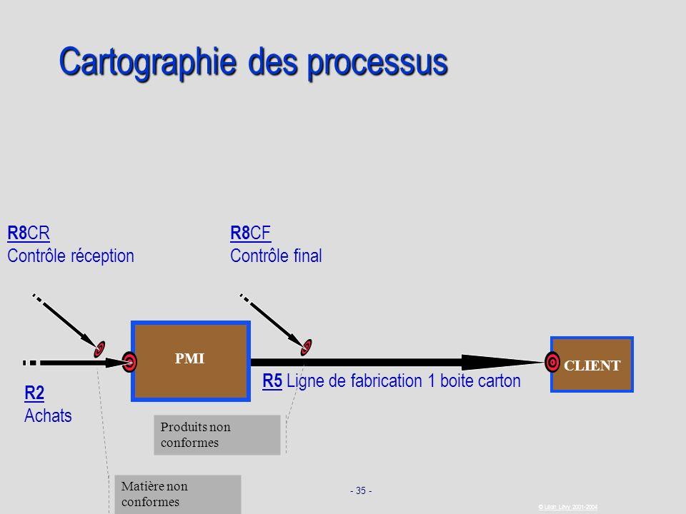 - 35 - © Léon Lévy 2001-2004 CLIENT Cartographie des processus R5 Ligne de fabrication 1 boite carton PMI R2 Achats Produits non conformes Matière non