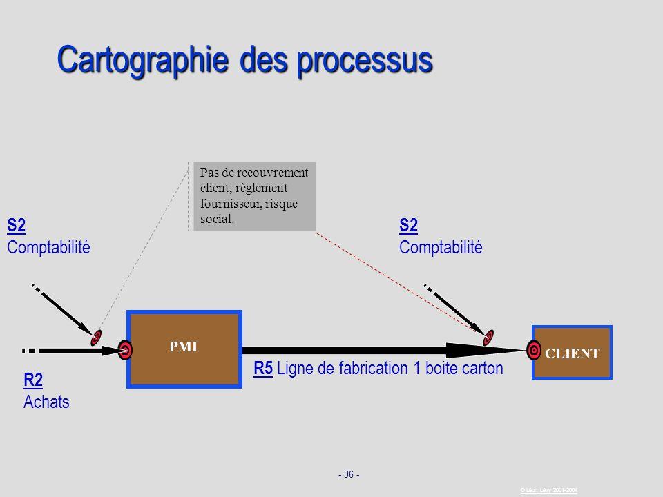 - 36 - © Léon Lévy 2001-2004 CLIENT Cartographie des processus R5 Ligne de fabrication 1 boite carton PMI R2 Achats Pas de recouvrement client, règlem