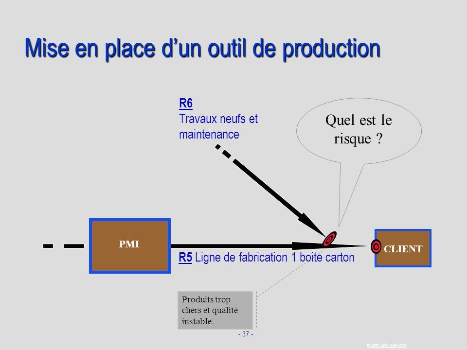 - 37 - © Léon Lévy 2001-2004 CLIENT Mise en place dun outil de production R5 Ligne de fabrication 1 boite carton R6 Travaux neufs et maintenance Produ