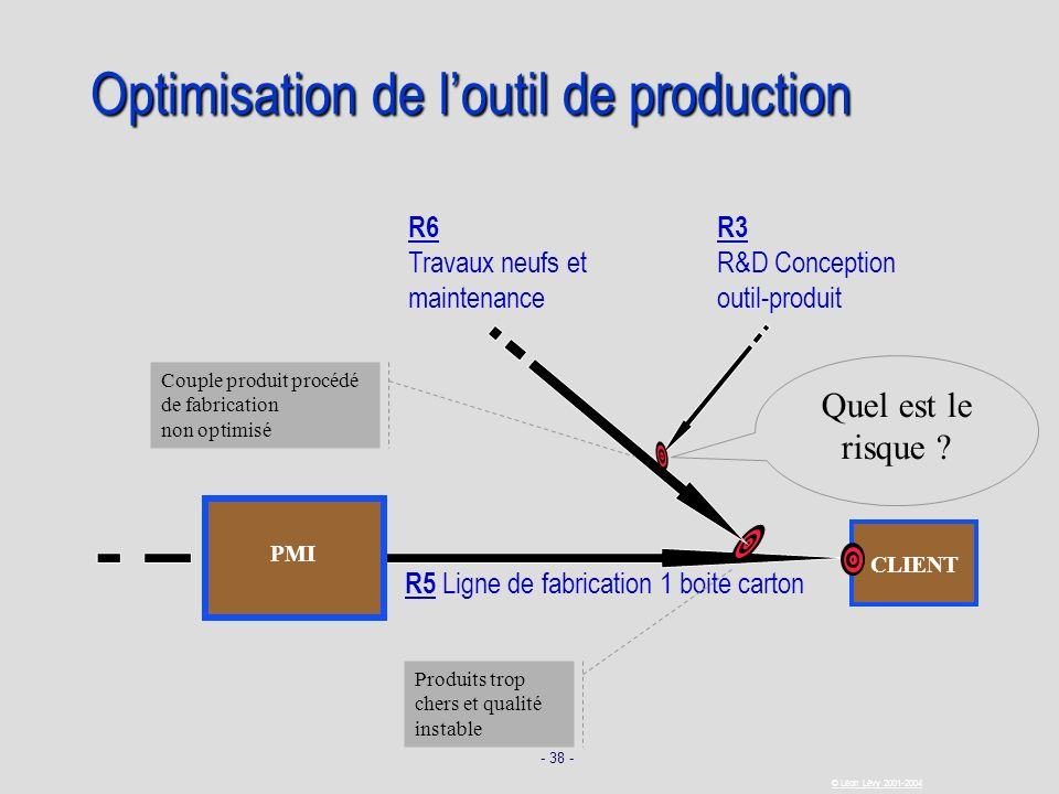 - 38 - © Léon Lévy 2001-2004 CLIENT Optimisation de loutil de production R5 Ligne de fabrication 1 boite carton R6 Travaux neufs et maintenance Produi
