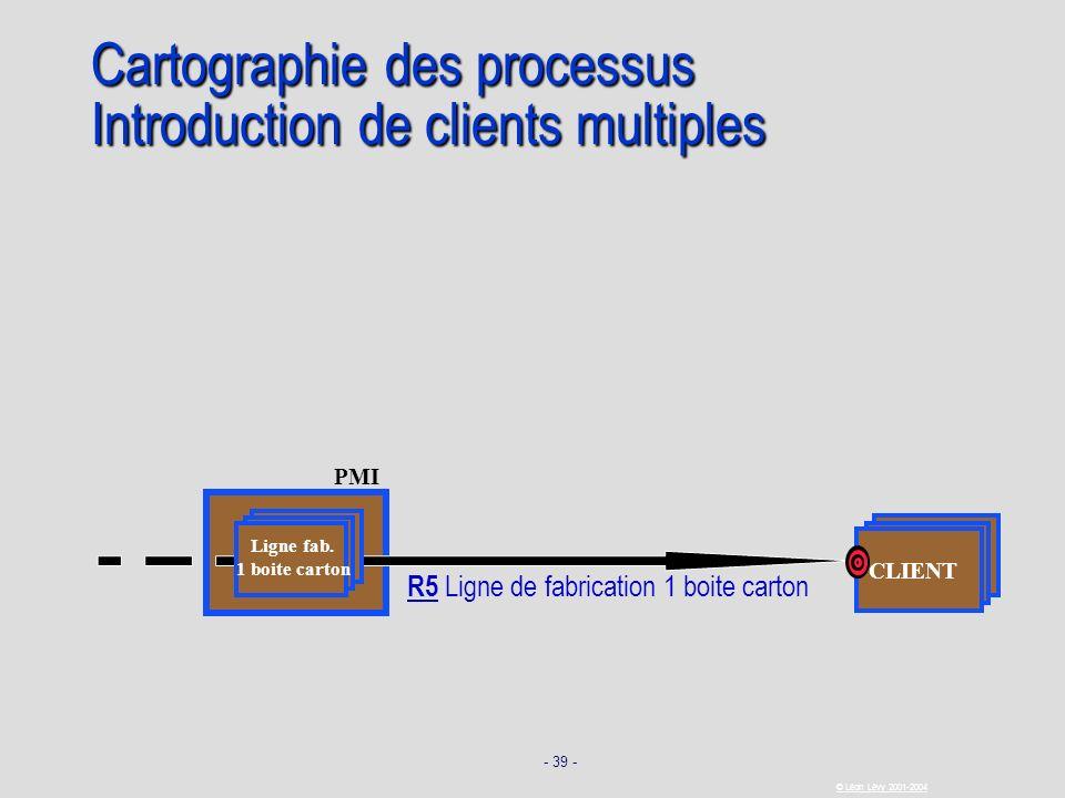 - 39 - © Léon Lévy 2001-2004 PMI CLIENT Cartographie des processus Introduction de clients multiples R5 Ligne de fabrication 1 boite carton Ligne fab.
