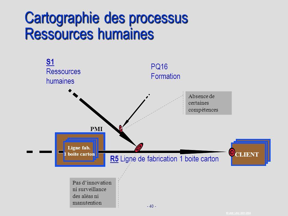 - 40 - © Léon Lévy 2001-2004 PMI CLIENT Cartographie des processus Ressources humaines R5 Ligne de fabrication 1 boite carton Ligne fab. 1 boite carto