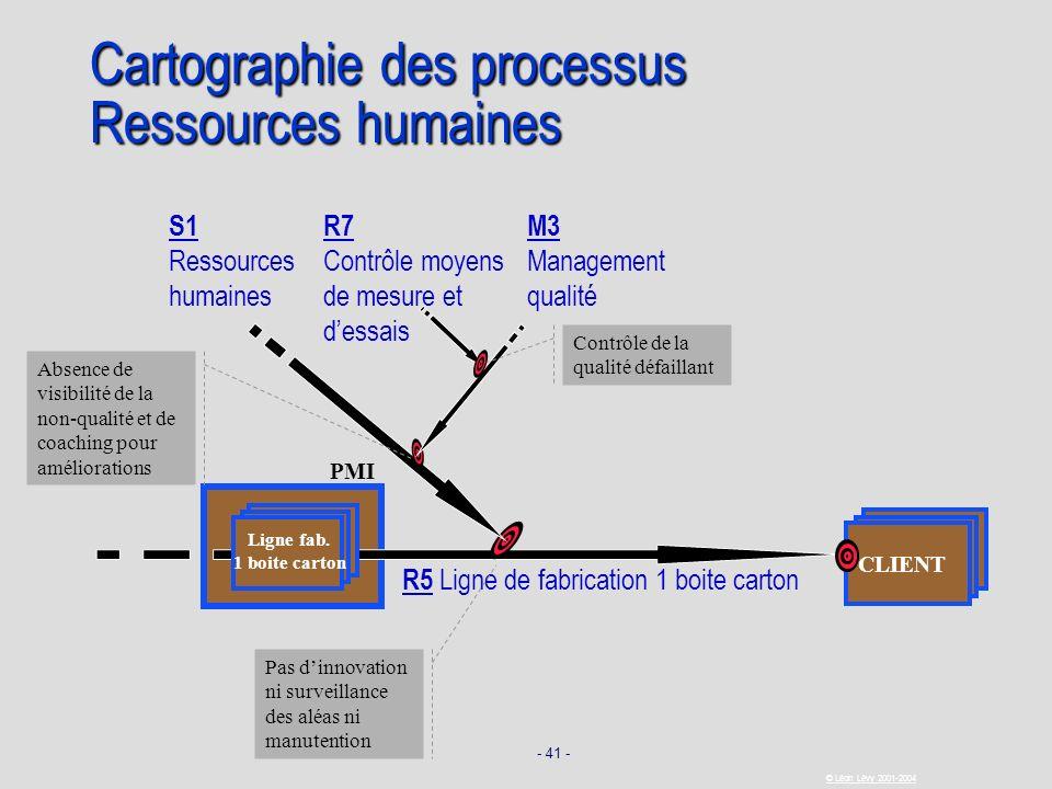 - 41 - © Léon Lévy 2001-2004 PMI CLIENT Cartographie des processus Ressources humaines R5 Ligne de fabrication 1 boite carton Ligne fab. 1 boite carto