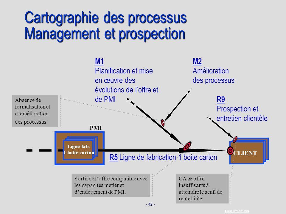 - 42 - © Léon Lévy 2001-2004 PMI CLIENT Cartographie des processus Management et prospection R5 Ligne de fabrication 1 boite carton Ligne fab. 1 boite
