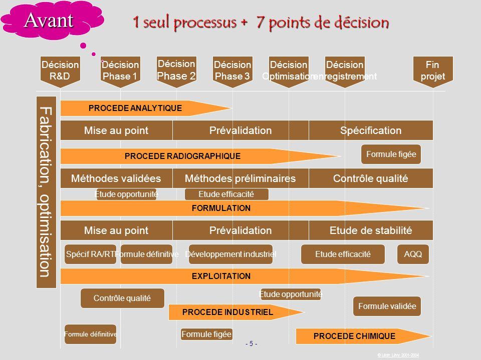 - 5 - © Léon Lévy 2001-2004 PROCEDE RADIOGRAPHIQUE Décision R&D Décision Phase 1 Décision Phase 2 Décision Phase 3 Décision Optimisation Décision enre