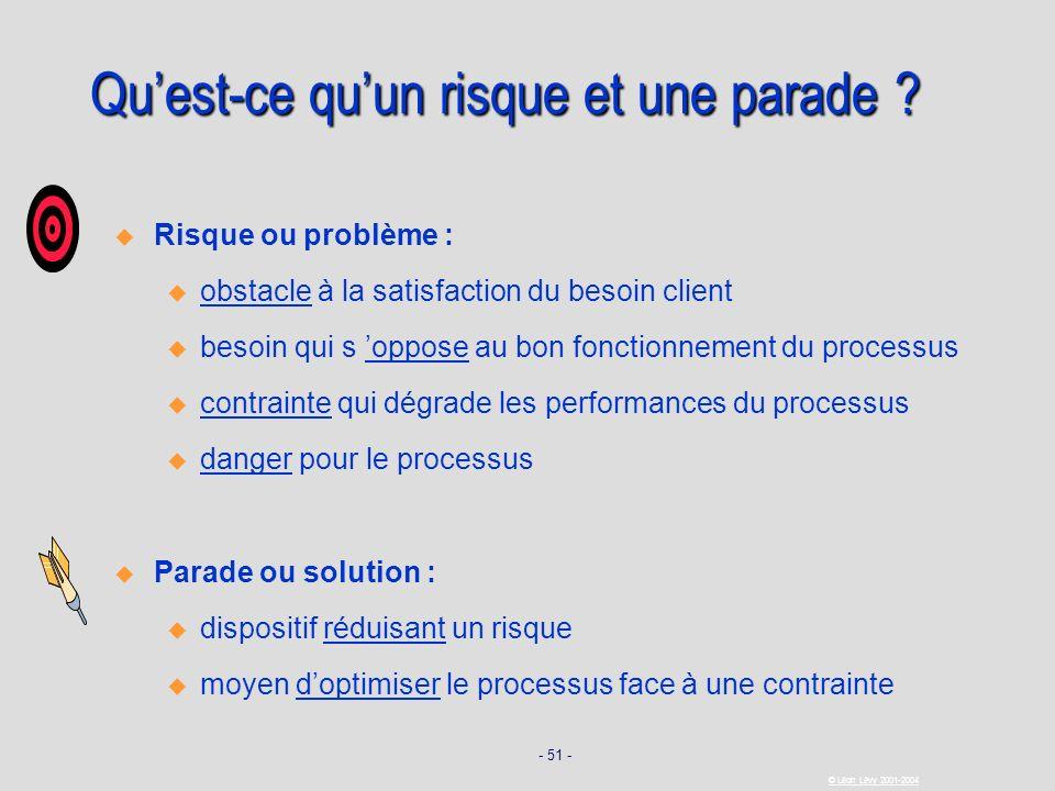 - 51 - © Léon Lévy 2001-2004 Quest-ce quun risque et une parade ? Risque ou problème : u u obstacle à la satisfaction du besoin client u u besoin qui