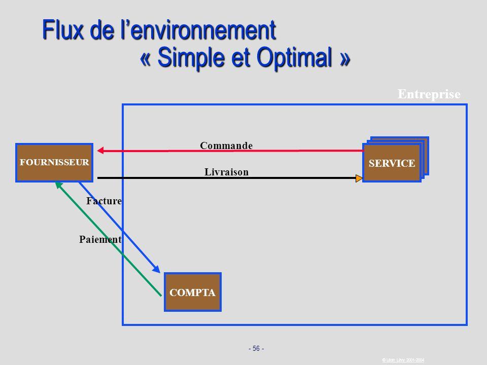 - 56 - © Léon Lévy 2001-2004 Flux de lenvironnement « Simple et Optimal » SERVICE FOURNISSEUR Commande Livraison Facture Paiement COMPTA Entreprise