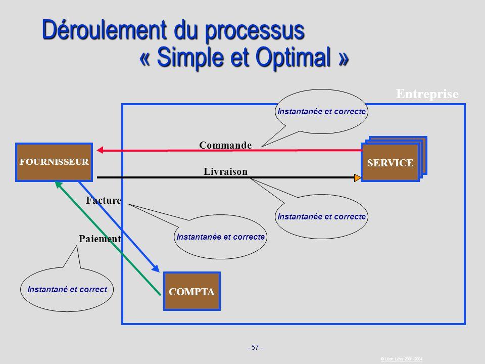 - 57 - © Léon Lévy 2001-2004 Déroulement du processus « Simple et Optimal » SERVICE FOURNISSEUR Commande Livraison Facture Paiement COMPTA Entreprise