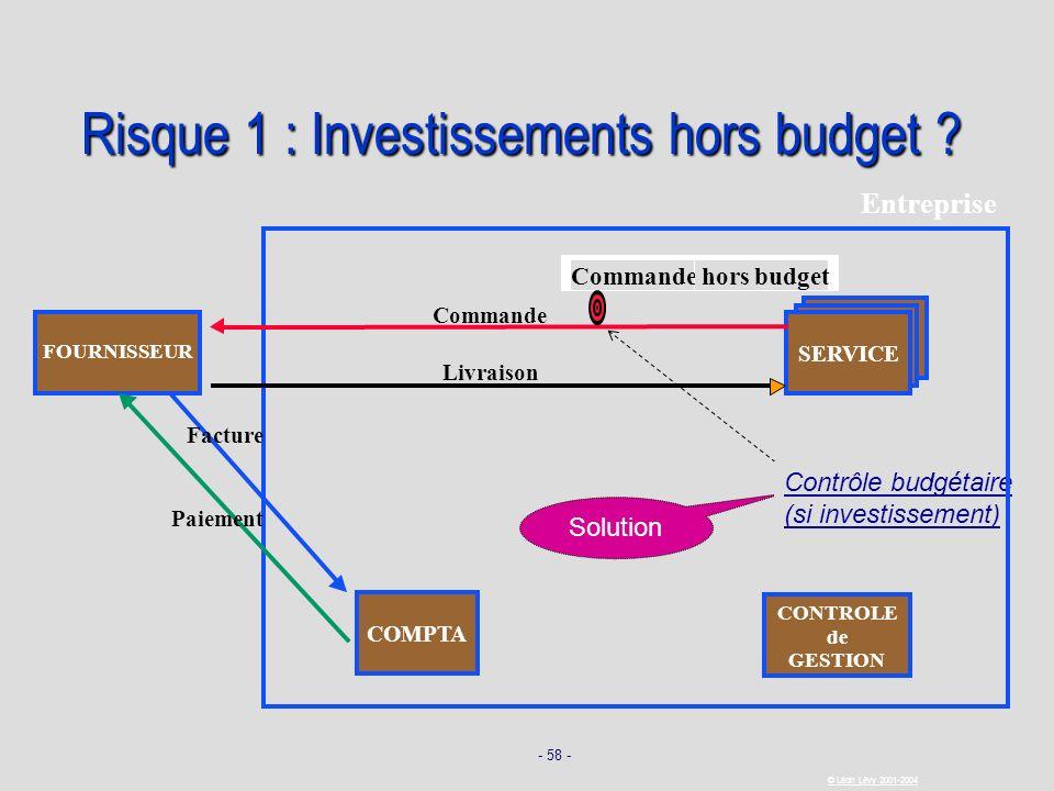 - 58 - © Léon Lévy 2001-2004 Solution Contrôle budgétaire (si investissement) Risque 1 : Investissements hors budget ? SERVICE FOURNISSEUR Commande Li