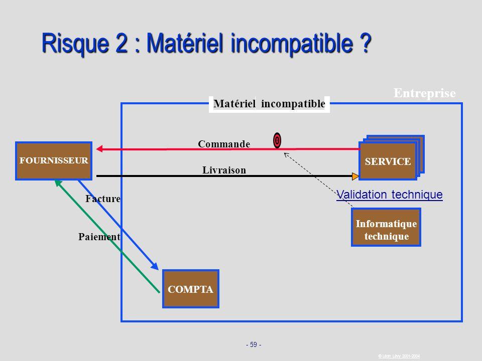 - 59 - © Léon Lévy 2001-2004 Risque 2 : Matériel incompatible ? SERVICE FOURNISSEUR Commande Livraison Facture Paiement COMPTA Entreprise Informatique