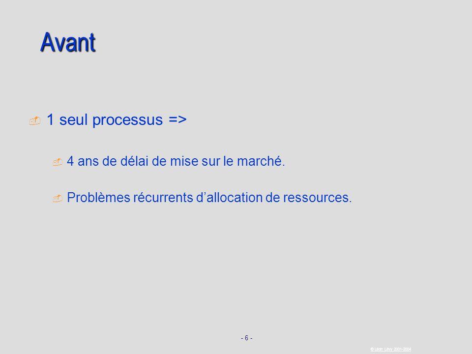 - 6 - © Léon Lévy 2001-2004 Avant 1 seul processus => 4 ans de délai de mise sur le marché. Problèmes récurrents dallocation de ressources.