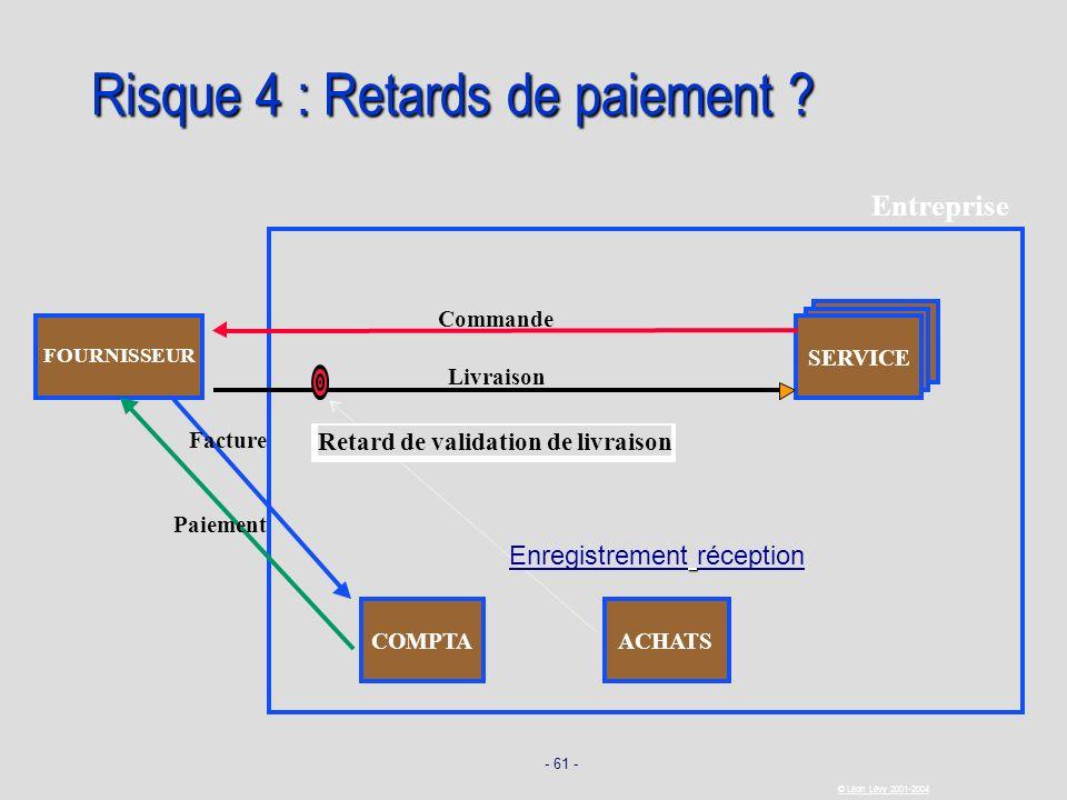 - 61 - © Léon Lévy 2001-2004 Risque 4 : Retards de paiement ? SERVICE FOURNISSEUR Commande Livraison Facture Paiement COMPTA Entreprise ACHATS Enregis