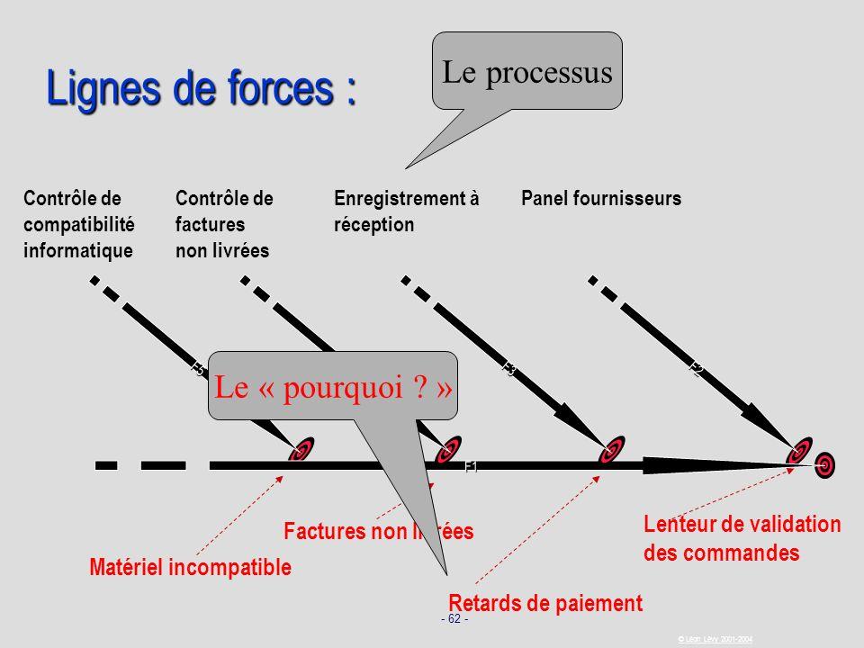 - 62 - © Léon Lévy 2001-2004 Lignes de forces : F1 F2 Lenteur de validation des commandes Panel fournisseurs F3 Retards de paiement Enregistrement à r