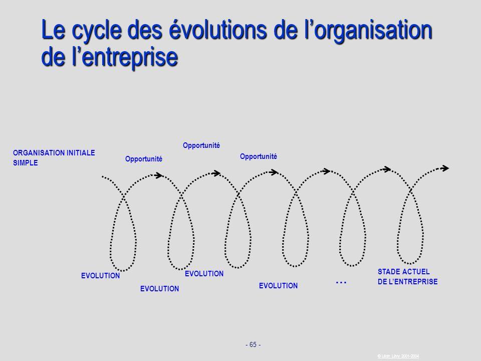 - 65 - © Léon Lévy 2001-2004 Le cycle des évolutions de lorganisation de lentreprise EVOLUTION STADE ACTUEL DE LENTREPRISE … ORGANISATION INITIALE SIM