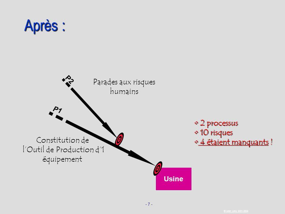 - 7 - © Léon Lévy 2001-2004 Après : 2 processus 2 processus 10 risques 10 risques 4 étaient manquants ! 4 étaient manquants ! P2 Parades aux risques h