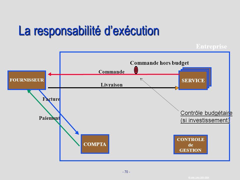 - 70 - © Léon Lévy 2001-2004 La responsabilité dexécution SERVICE FOURNISSEUR Commande Livraison Facture Paiement COMPTA Entreprise CONTROLE de GESTIO